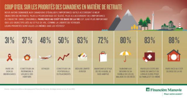 Coup d'oeil sur les priorites des Canadiens en matiere de retraite (Groupe CNW/Société Financière Manuvie)