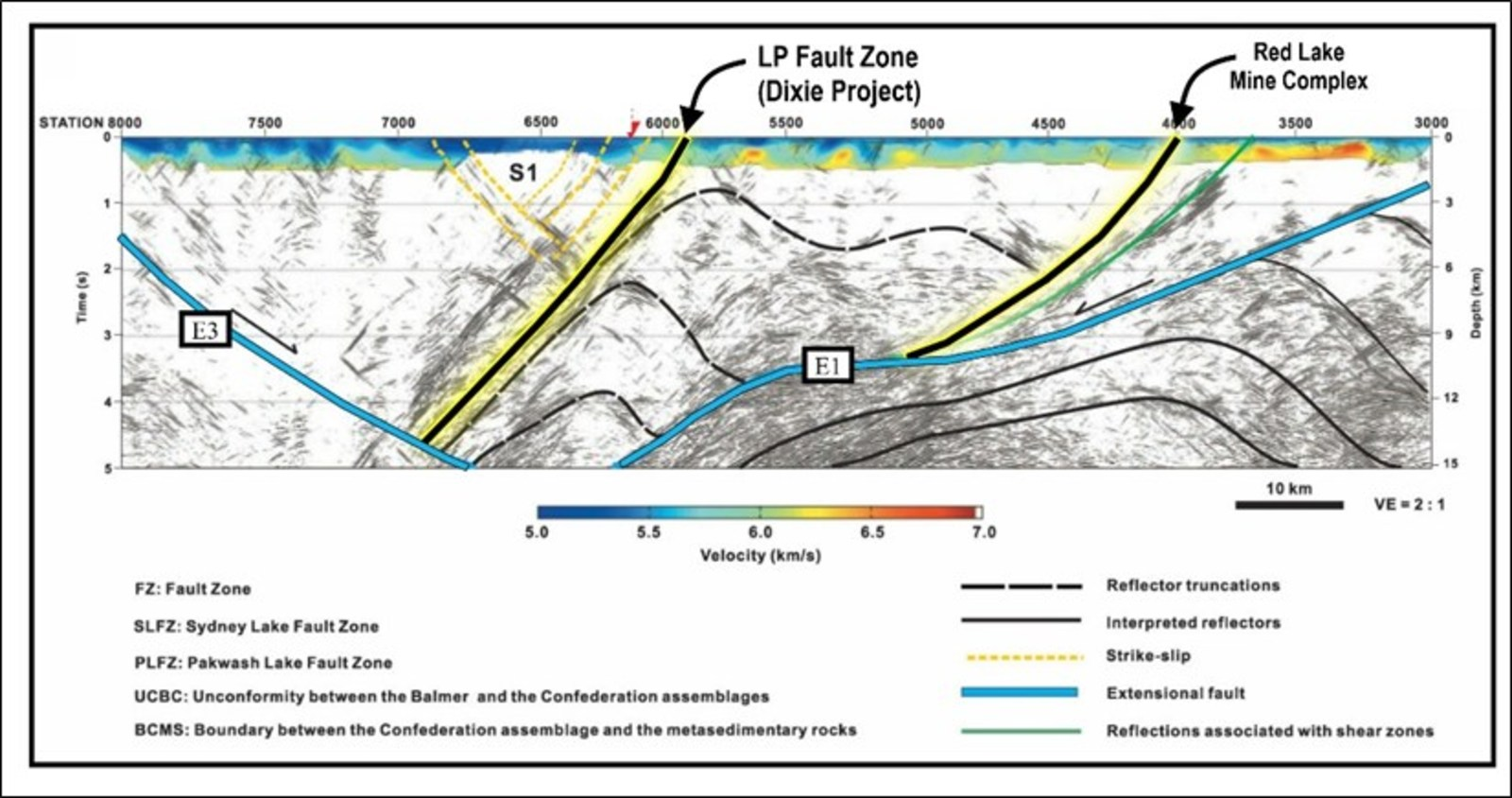 Figure 2: Lithoprobe 3D time travel tomography cross sectional interpretation showing two major crustal-scale structures in the Red Lake district, modified from Zeng and Calvert, 2006.  The structure on the right is associated with the main mine trend including Newmont Goldcorp Corp.'s Red Lake Gold Mine.  The structure on the left is the LP Fault at Great Bear's Dixie project.