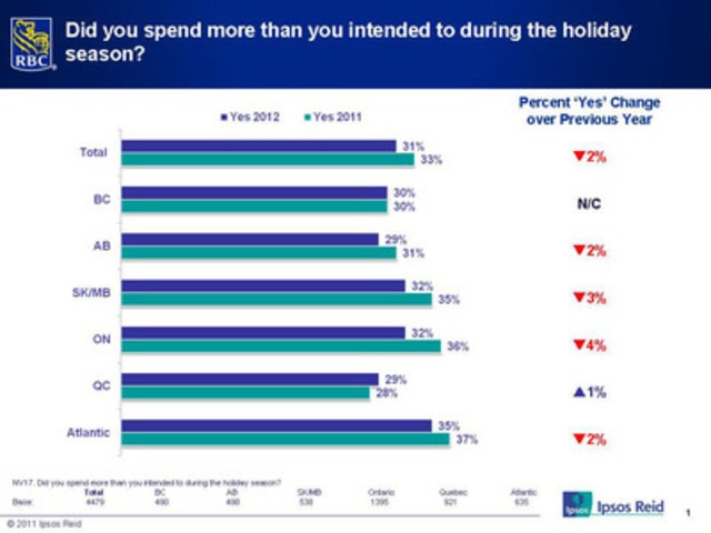 2012 RBC Post-Holiday Spending Poll: Did you spend more than you intended to during the holiday season? (CNW Group/RBC)
