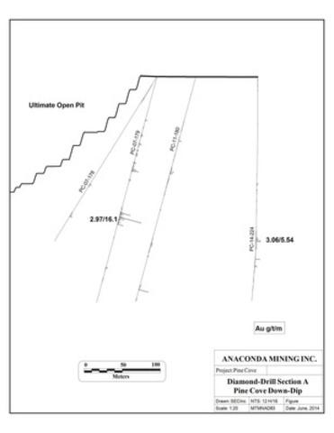 Figure 2. Diamond-drill Section A, down-dip area, Pine Cove mine.  (CNW Group/Anaconda Mining Inc.)