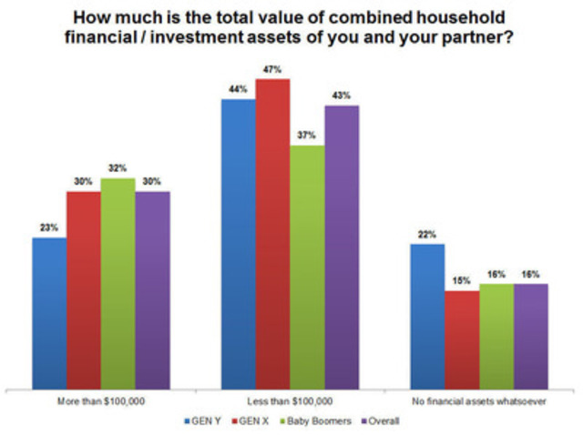 Canadians - Total Value of Assets (CNW Group/TD BANK GROUP)