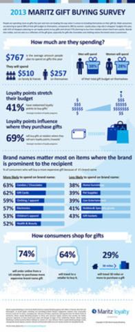 2013 Maritz Gift Buying Survey (CNW Group/Maritz Canada Inc.)