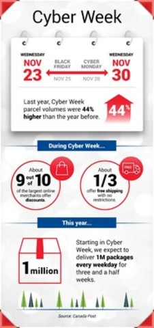 Cyber Week's deep discounts, free shipping offers are about to kick holiday shopping into hyper-drive. (CNW Group/Canada Post)