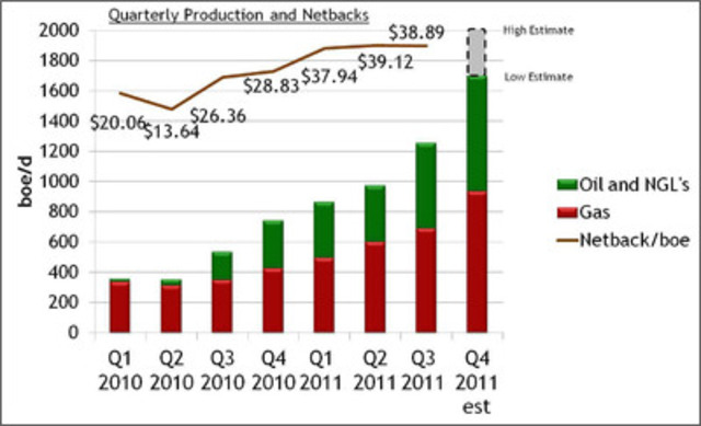 Quarterly Production and Netbacks (CNW Group/Yangarra Resources Ltd.)