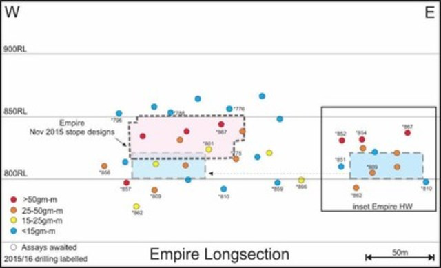 Figure 7 - Empire Long Section (CNW Group/OceanaGold Corporation)