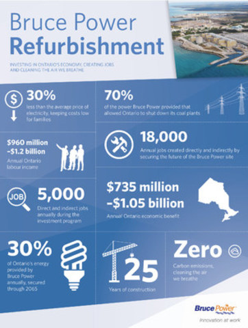 Bruce Power refurbishment infographic (CNW Group/Bruce Power)