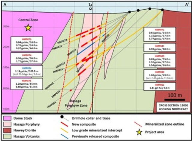 Figure 2: Cross-Section A-A' of Hasaga Porphyry (CNW Group/Premier Gold Mines Limited)