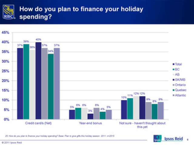To pay for their holiday purchases: credit cards (CNW Group/RBC)