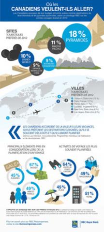 SONDAGE RBC SUR LES PRIMES-VOYAGES 2012 : Où les Canadiens veulent-ils aller ? (Groupe CNW/RBC (French))