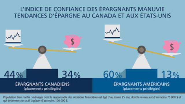 L'indice de confiance des épargnants Manuvie Tendances d'épargne au Canada et aux États-Unis (Groupe CNW/Société Financière Manuvie)