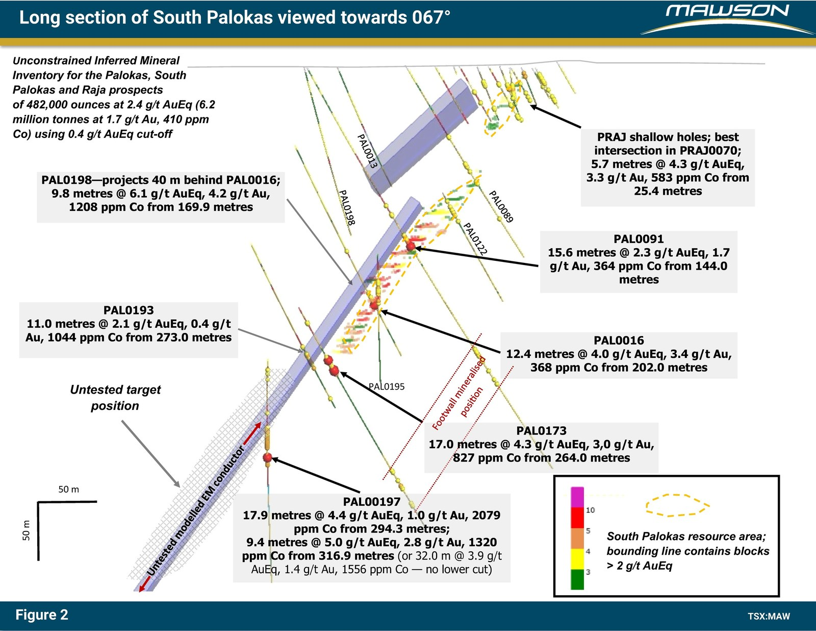 Figure 2: Longitudinal section at South Palokas prospect showing the considerable area to be tested with future drill programs. The view is towards 063 degrees. The outlines of the high-grade resources are shown along with the modelled TEM plates. See Figure 1 for plan view location of the section.