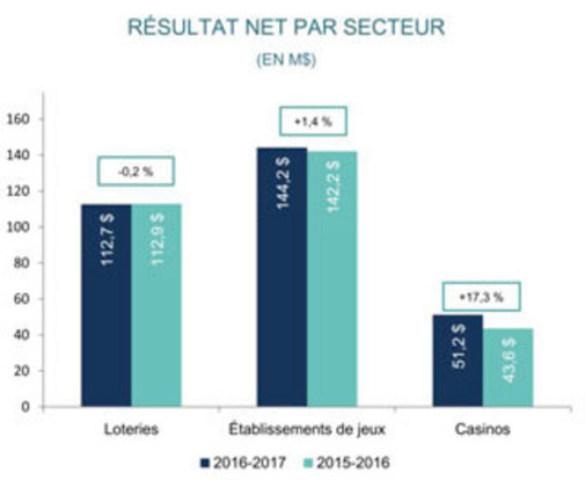 Résultat net par secteur (Groupe CNW/Loto-Québec)