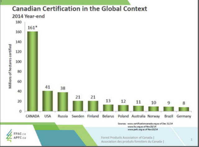 Canadian Certification in the Global Context (CNW Group/Forest Products Association of Canada)