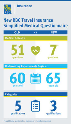 View infographic: Innovative changes to RBC Travel Insurance Simplified Medical Questionnaire (CNW Group/RBC Insurance)