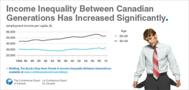 Income inequality between Canadian generations has increased significantly (CNW Group/Conference Board of Canada)