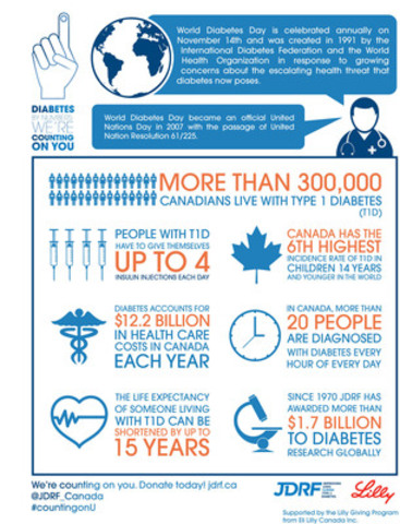 JDRF Launches Diabetes by Numbers Social Media Campaign for Diabetes Awareness Month (CNW Group/JDRF Canada)