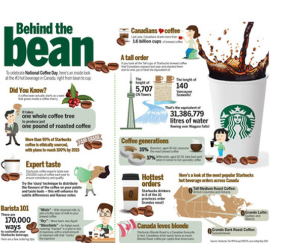 Behind the bean. To celebrate National Coffee Day, here's an inside look at the #1 hot beverage in Canada, right from bean to cup (CNW Group/Starbucks Coffee Canada)