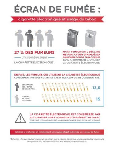 Sondage : Les fumeurs qui utilisent des cigarettes électroniques fument presque autant de cigarettes traditionnelles que les autres fumeurs (Groupe CNW/Pfizer Canada Inc.)