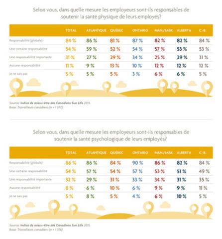 Jusqu'à quel point croyez-vous que les employeurs devraient prendre la responsabilité de soutenir la santé physique et psychologique de leurs employés par répartition régionale? (Groupe CNW/Financière Sun Life inc.)