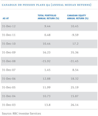 Canadian Defined Benefit Pensions Universe, Median returns as at December 31, 2012 (CNW Group/RBC Investor Services)