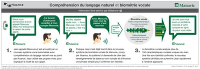 Compréhension du langage naturel et biométrie vocale (Groupe CNW/Société Financière Manuvie)