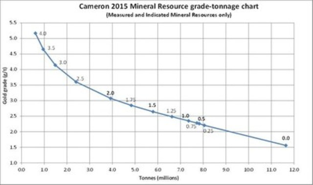 Figure 6: Grade-tonnage curve for the Cameron deposit – Measured and Indicated Mineral Resources (CNW Group/Chalice Gold Mines Limited)
