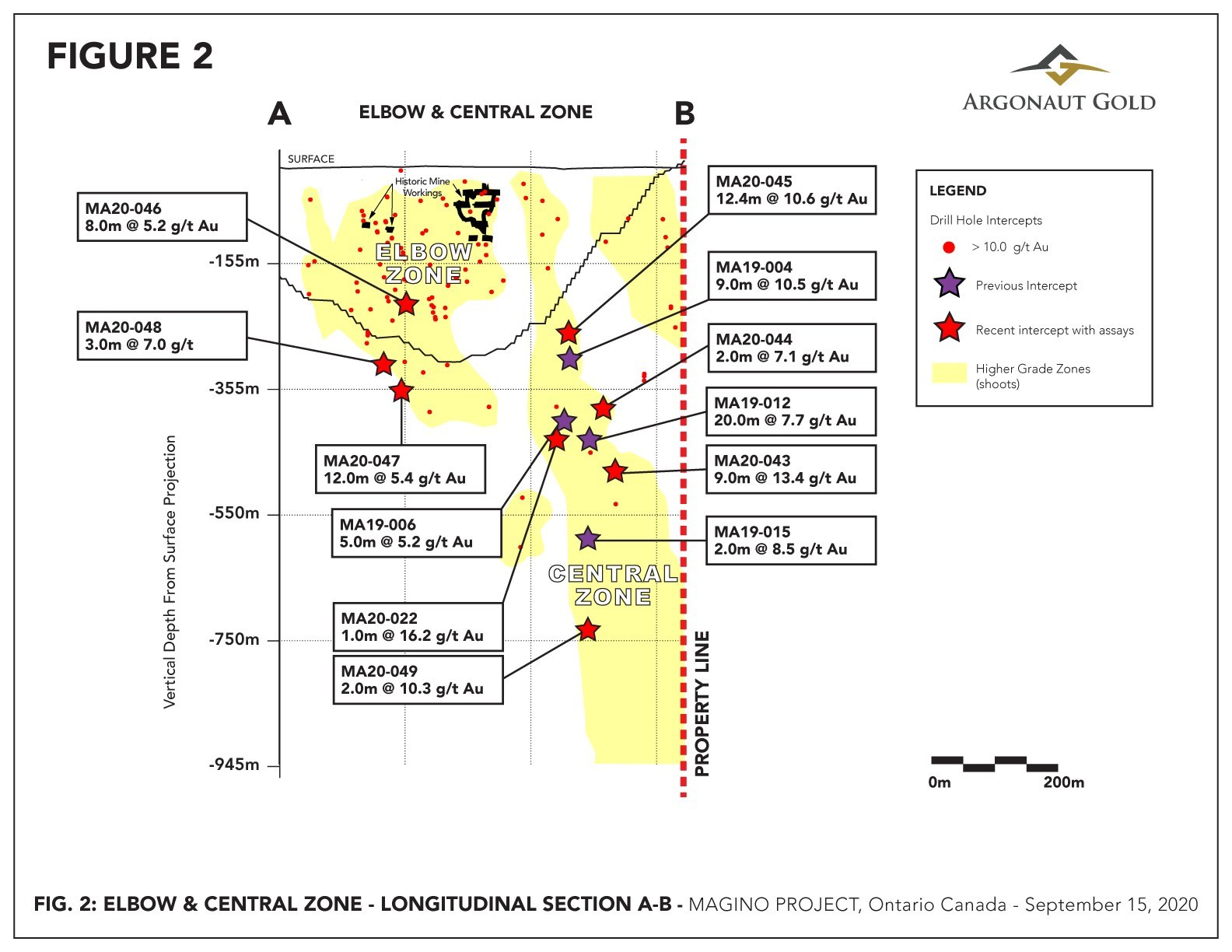 Figure 2 – Long Section of Elbow and Central Zones showing earlier drilling (dark stars) and recent drilling (red stars) discussed herein and other 10+ g/t Au drill hole intercepts (red dots). (CNW Group/Argonaut Gold Inc.)