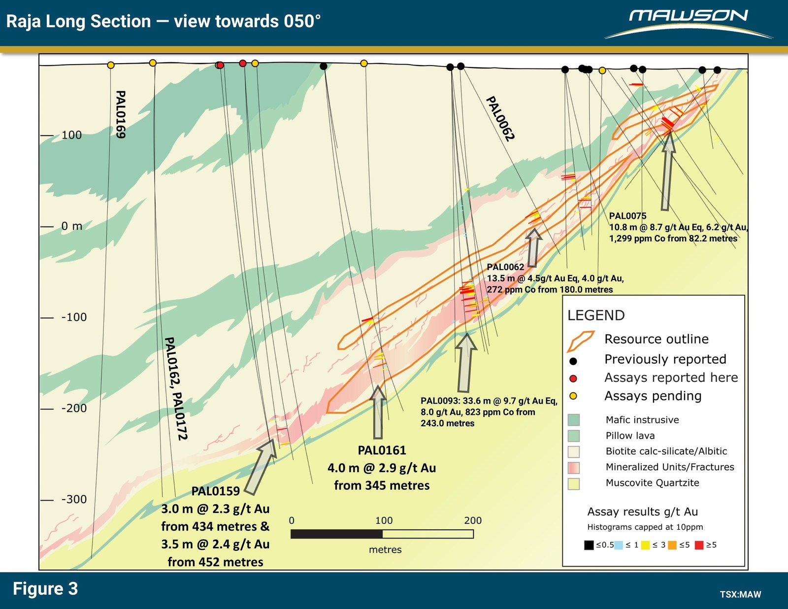 Figure 3: Long section at Raja prospect showing continuation of mineralized sequence below existing resource. Outlines of existing resource are also indicated.