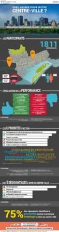 Infographie des résultats du questionnaire en ligne (Groupe CNW/Office de consultation publique de Montréal)