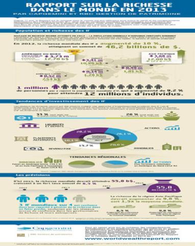 RAPPORT SUR LA RICHESSE DANS LE MONDE EN 2013 PAR CAPGEMINI ET RBC GESTION DE PATRIMOINE (Groupe CNW/RBC (French))