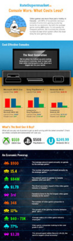 RateSupermarket.ca Cost of Gaming Infographic Part 1 (CNW Group/RateSupermarket.ca)