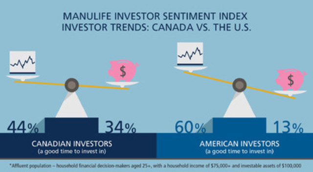 Manulife Investor Sentiment Index: Investor Trends Canada vs. the U.S. (CNW Group/Manulife Financial Corporation)