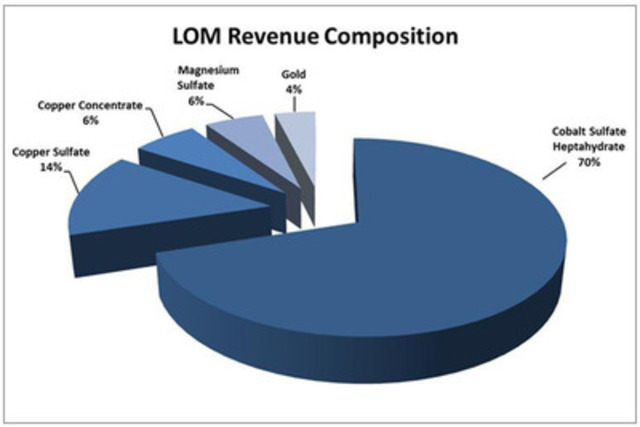 LOM Revenue Composition pie chart (CNW Group/Formation Metals Inc.)