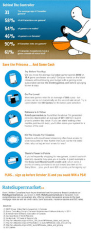 RateSupermarket.ca Cost of Gaming Infographic Part 2 (CNW Group/RateSupermarket.ca)