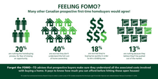 Big city house hunters suffer from FOMO (CNW Group/TD Canada Trust)