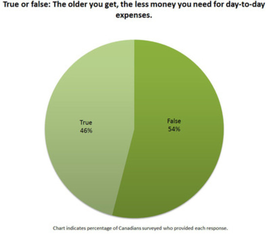The older you get, the less money you need for day-to-day expenses (CNW Group/TD Bank Group)