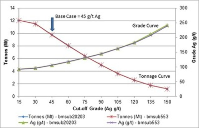 """The following graph illustrates the """"Grade – Tonnage Curves"""". (CNW Group/Orex Minerals Inc.)"""