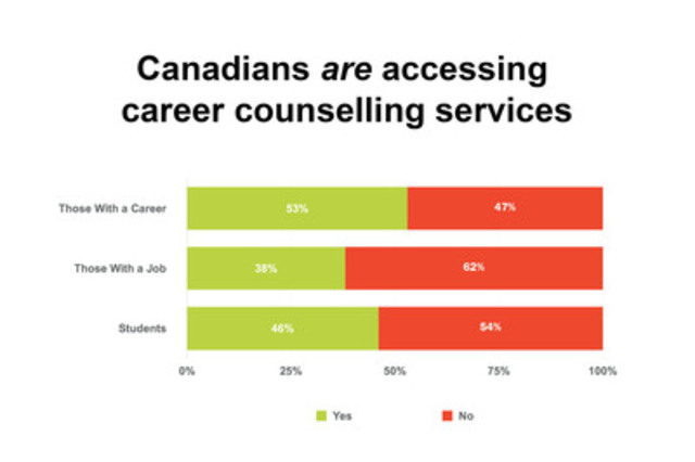 Half of Canadians wish they had sought more career planning advice, survey finds (CNW Group/Canadian Education and Research Institute for Counselling)