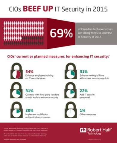 CIOs Beef Up IT Security in 2015 (CNW Group/Robert Half Technology)