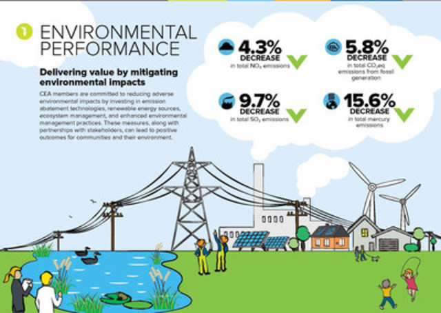 Environmental Performance Infographic (CNW Group/Canadian Electricity Association)