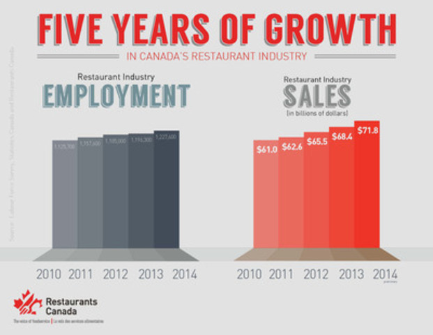 Canada's restaurant industry records five consecutive years of growth in sales and employment (CNW Group/Restaurants Canada)