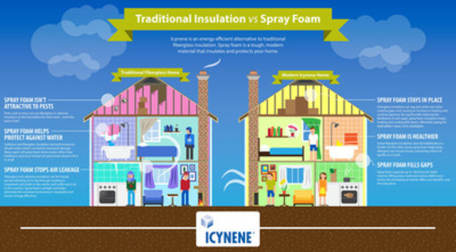 Traditional Insulation vs. Spray Foam Insulation (CNW Group/Icynene Corp.)