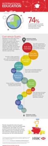 HSBC Bank Canada - Infographic (CNW Group/HSBC Bank Canada)