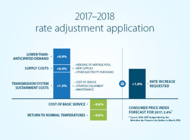 2017-2018 rate adjustment application (CNW Group/Hydro-Québec)