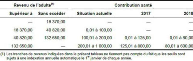 Illustration de l'élimination graduelle de la contribution santé pour 2017 et 2018 (en dollars) (Groupe CNW/Association canadienne de la paie)