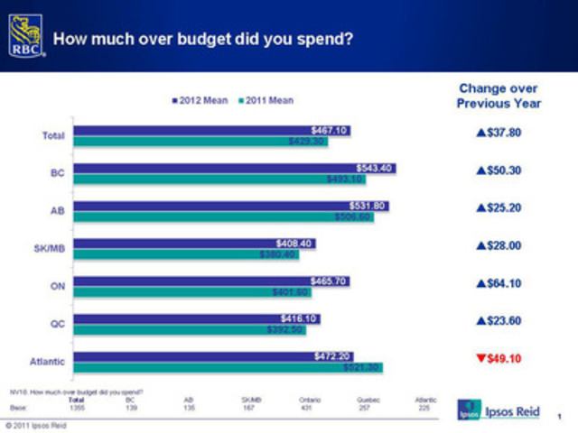 2012 RBC Post-Holiday Spending Poll: How much over budget did you spend? (CNW Group/RBC)