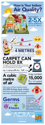 With only weeks before children return to school, Fellowes Canada urges families to protect their children by purifying their inside air to reduce the effects associated with asthma and allergens. AeraMax(TM) the first and only air purifier certified Asthma & Allergy Friendly(TM) by the Asthma Society of Canada will be rolling out in Canadian Tire locations across the country starting September 1, 2015. (CNW Group/Fellowes Canada)