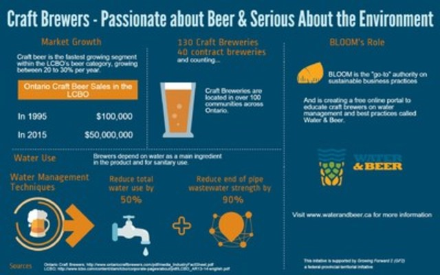 INFOGRAPHIC: Ontario Craft Brewers are Passionate about Beer, Serious about the Environment (CNW Group/BLOOM)