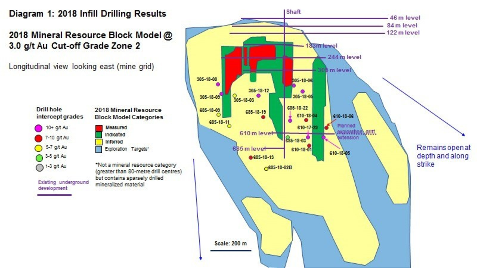 Diagram 1 : 2018 Infill Drilling Results - 2018 Mineral Resource Block Model @ 3.0 g/t Au Cut-Off Grade Zone 2