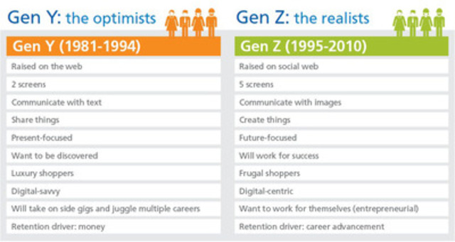 Gen Y and Gen Z comparison - Randstad Canada (CNW Group/Randstad Canada)
